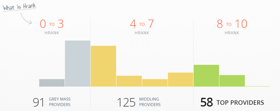 Hrank: Free Hosting Performance Analysis and Rating System 1