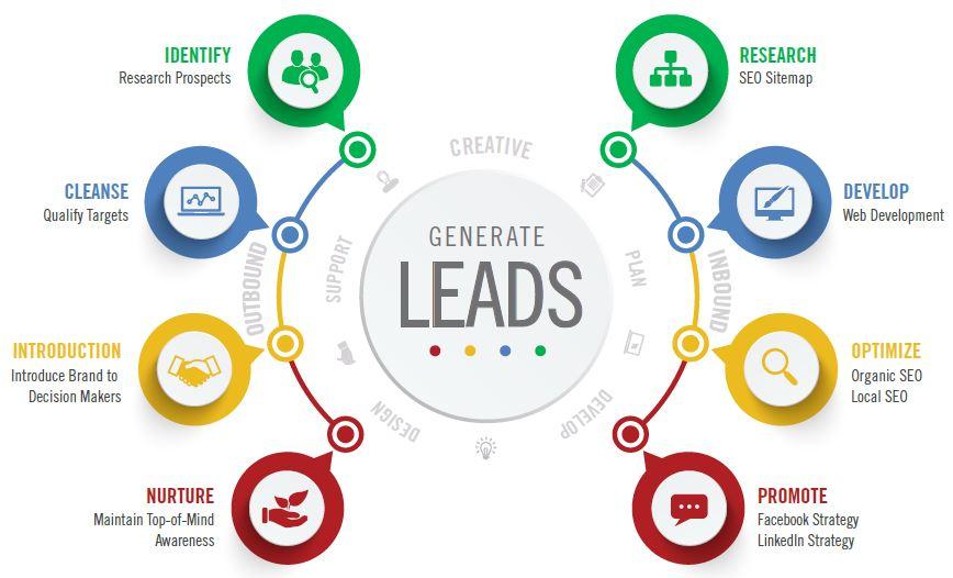 Lead Generation Service 2