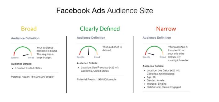Targeting An Audience With Facebook Advertisements 1